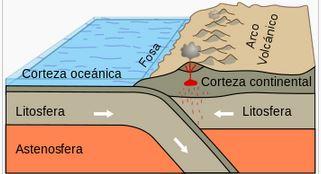 Subducción entre placas litosféricas. Nótese que la litosfera incluye la corteza terrestre.(Wikimedia Commons)