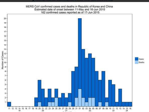 Número de casos de coronavirus MERS  en Corea, notificados a la OMS hasta el 17 de junio. (OMS)