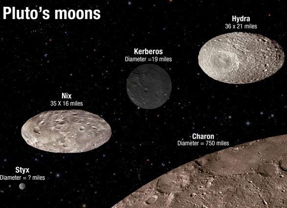 Esquema de Plutón y sus cinco lunas. (NASA/ESA/A. Feild (STScI))