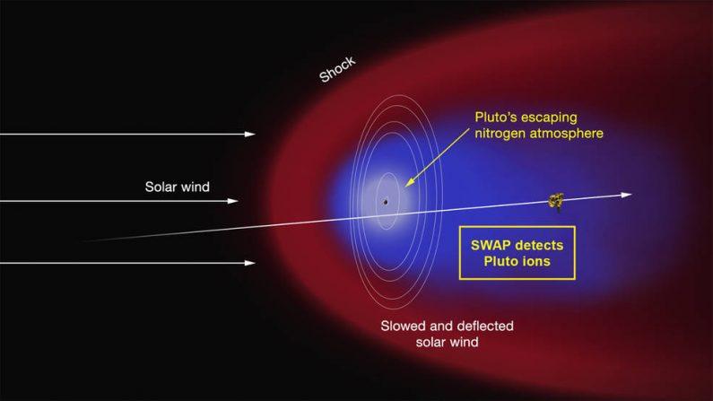 Cola de plasma de Plutón. (NASA