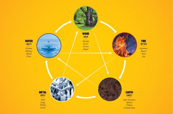 En la teoria china de los Cinco Elementos, el otoño está relacionado a la emoción de la aflicción (Design by Seth Holehouse/Epoch Times; Photos from iStock)