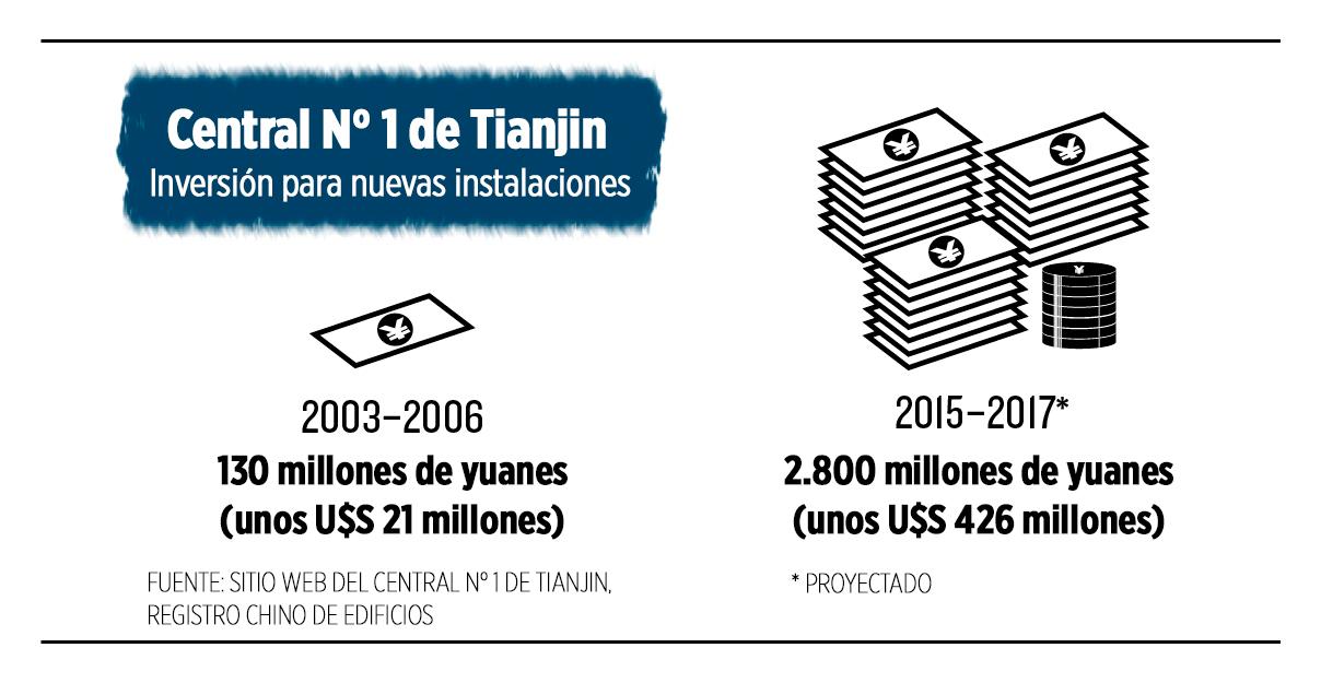 inversiones en el hospital central numero 1 de tianjin