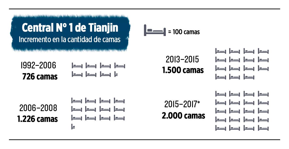 Incremento en la cantidad de camas del Hospital Central N° 1 de Tianjin