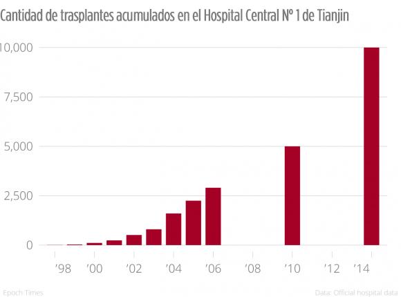 Cantidad de trasplantes acumulados en el Hospital Central N° 1 de Tianjin