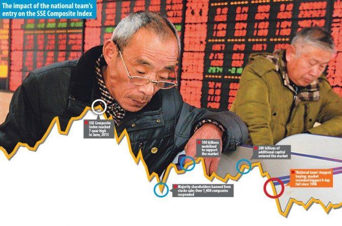 La confianza de los inversores se desploma mientras el 'National Team (Grupo Nacional) chino se retira.(ChinaFotoPress via Getty Images)