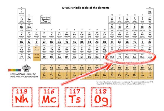 Confirman 4 nuevos elementos de la tabla peridica la gran poca confirman 4 nuevos elementos de la tabla peridica urtaz Choice Image