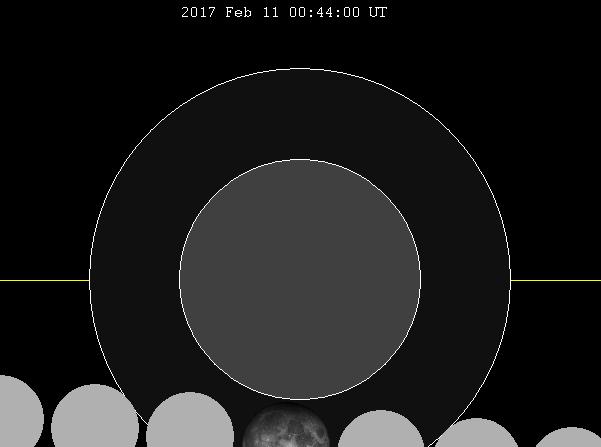 La Luna pasando de derecha a izquierda a través de la sombra de la Tierra durante el eclipse penumbra. (Crédito: Wikimedia Commons)