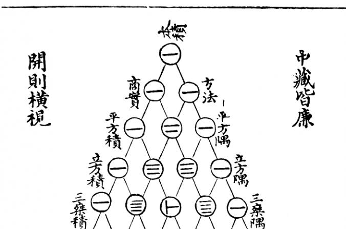 El triángulo Yang Hui (de Pascal), la representación de Zhu Shijie en 1303, usaba barras de conteo. El matemático chino Yang Hui descubrió este arreglo triangular 300 años antes de que su contraparte francés, Blaise Pascal naciera. (Yáng Huī/dominio público/WikimediaCommons)