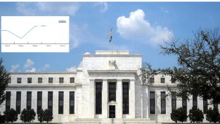 La FED sube los tipos de interés y sus previsiones económicas para EE. UU.