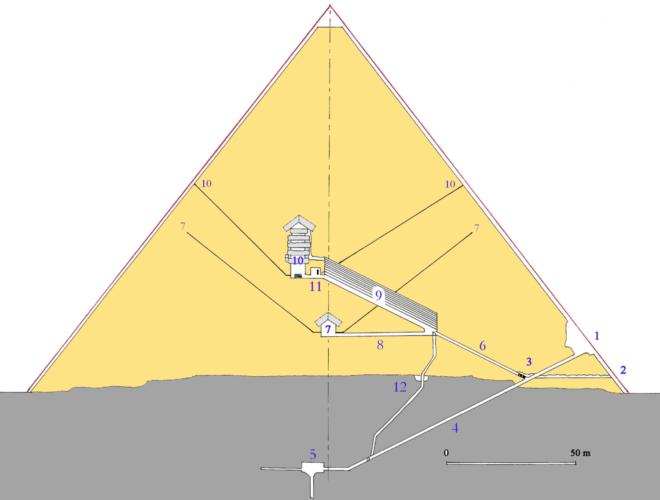 Sección transversal de la pirámide de Cheops mostrando los pozos revestidos de granito que conducen desde las profundidades de la estructura hasta el interior de la pirámide. (© Wikimedia )
