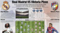 """Hubník, capitán del Viktoria: """"El Madrid sigue siendo grande sin Cristiano"""""""