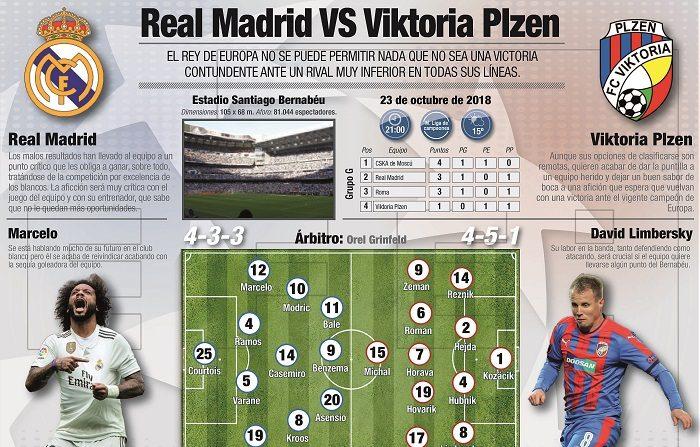 """Detalle de la infografía de la Agencia EFE """"Previa de la Champions entre el Real Madrid y Viktoria Plzen"""" disponible en http://infografias.efe.com. EFE/"""