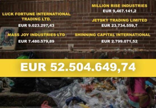 La Asamblea Nacional informó que pidió explicaciones al régimen de Maduro, y en especial a su representante de economía Simón Zerpa por la transferencia de 52,5 millones de Euros como suministros y alimentos con inexplicables sobreprecios a empresa registradas en Hong Kong y China. (Asamblea Nacional -Carlos Paparoni,)