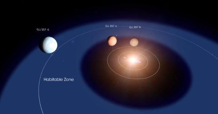 Foto que muestra descubrimiento del satélite TESS de la NASA de tres planetas alrededor de la estrella GJ 357, que se encuentra a sólo 31 años luz de distancia. El planeta más exterior, GJ 357 d, orbita dentro de la llamada zona habitable de la estrella. Foto NASA.