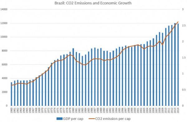 Gráfico 1- Brasil: barras azuis, eixo da esquerda, PIB per capita em dólares (corrigido pela inflação); linha laranja, eixo da direta, emissões de co2 per capita