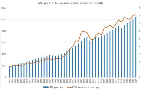Gráfico 2- Malásia: barras azuis, eixo da esquerda, PIB per capita em dólares (corrigido pela inflação); linha laranja, eixo da direta, emissões de CO2 per capita