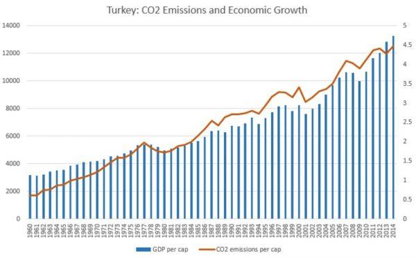 Gráfico 3- Turquia: barras azuis, eixo da esquerda, PIB per capita em dólares (corrigido pela inflação); linha laranja, eixo da direta, emissões de co2 per capita