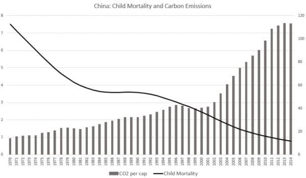 Gráfico 5 – China: barras cinza, eixo da esquerda, CO2 per capita em toneladas; linha preta, eixo da direta, taxa de mortalidade de crianças abaixo de 5 anos, por 1.000