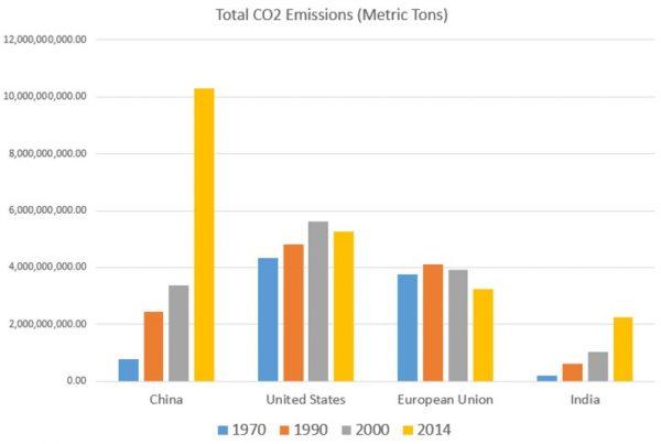 Gráfico 6- emissões totais de CO2, em toneladas métricas, de China, Estados Unidos, União Europeia e Índia. Fonte: dados do Banco Mundial, utilizando população total e emissões de CO2 per capita em toneladas métricas