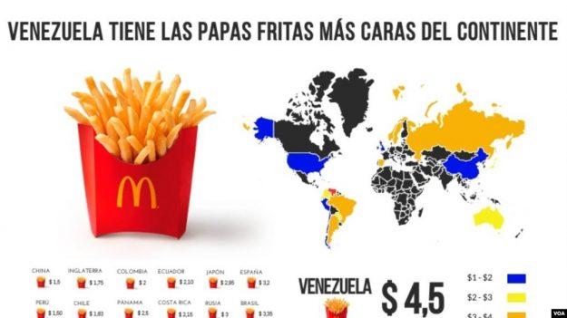Venezuela: un país en crisis que tiene las papas fritas más caras del continente