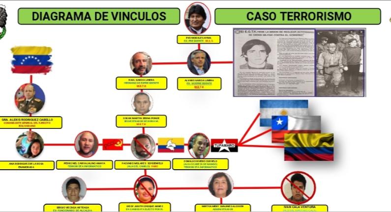 Organigrama con presuntos vínculos de la narcoguerrilla con el expresidente de Bolivia Álvaro García Linera, para desestabilizar el país. (Ministerio del Gobierno)