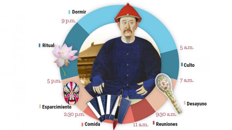 La rutina diaria de un emperador chino.  (The Epoch Times)