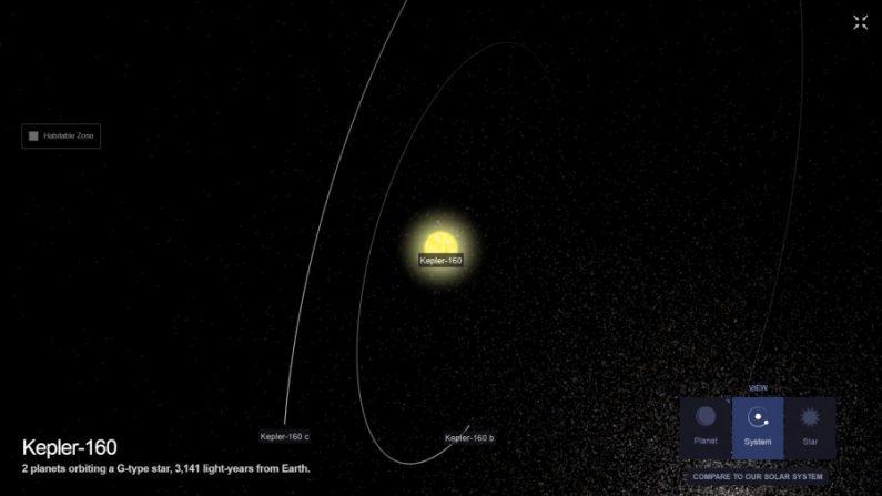 Captura de pantalla de una ilustración del sistema Kepler-160 tomada el 5 de junio de 2020. (Exoplanet/NASA)